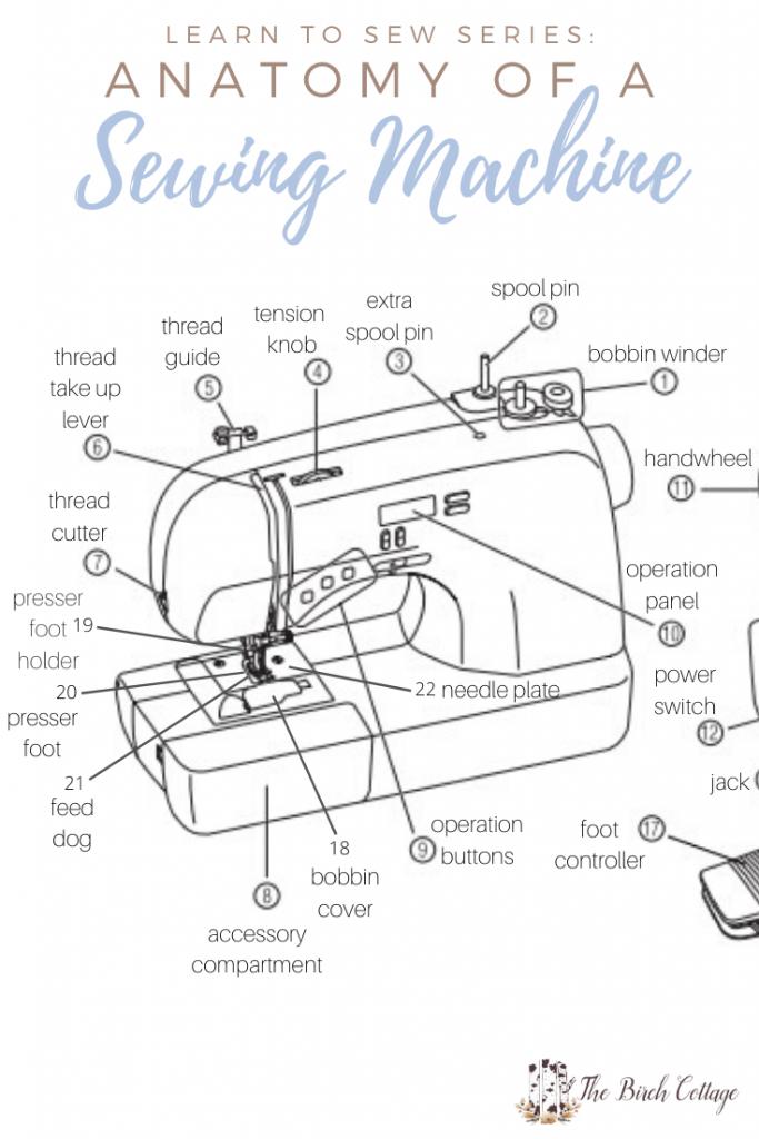 Sewing machine anatomy diagram