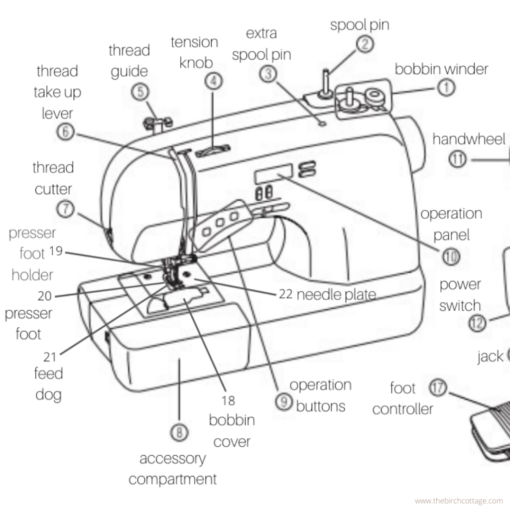 Learn all about the anatomy of a sewing machine. In this sewing basics series for beginners, you'll learn all about the anatomy of your sewing machine!